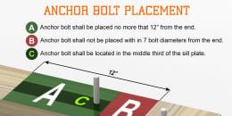 Anchor Bolt Placement