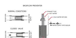 Backflow Preventer