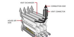 Heat Exchanger Heat Flow