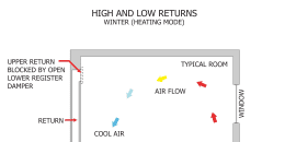 High and Low Returns (Winter)