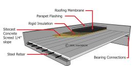 Pre-cast Concrete Roof System