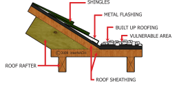 Flat Roof Junction with Pitched Roof