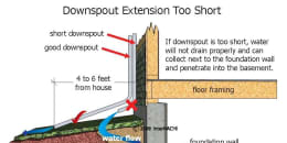 Downspout Extension Too Short