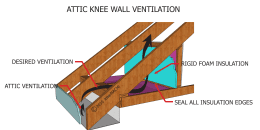 Attic Knee Wall Vent
