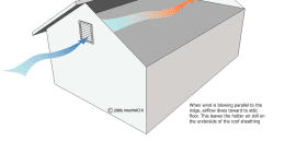 Gable Louvers, Parallel wind