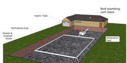 Conventional Septic System Absorption Drainfield