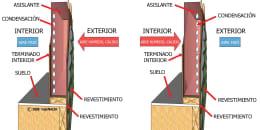 Condensation in Walls - Spanish