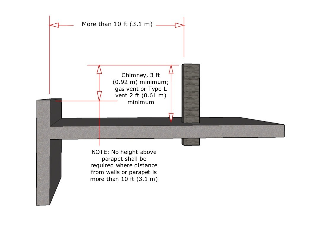 Clearances for flat roofs.