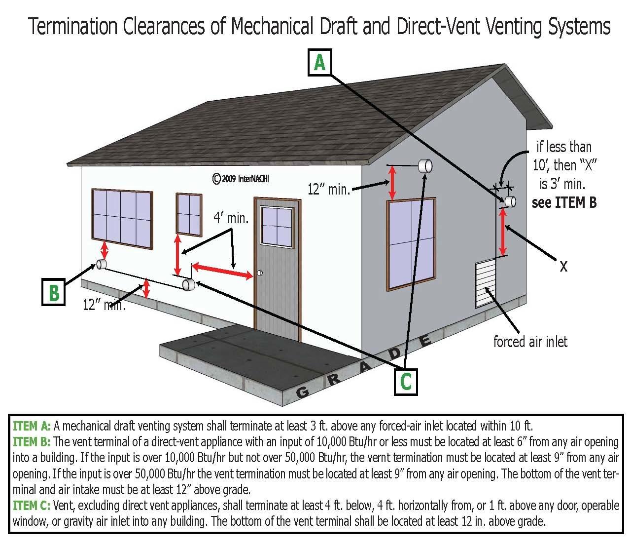 HVAC venting temination clearances.