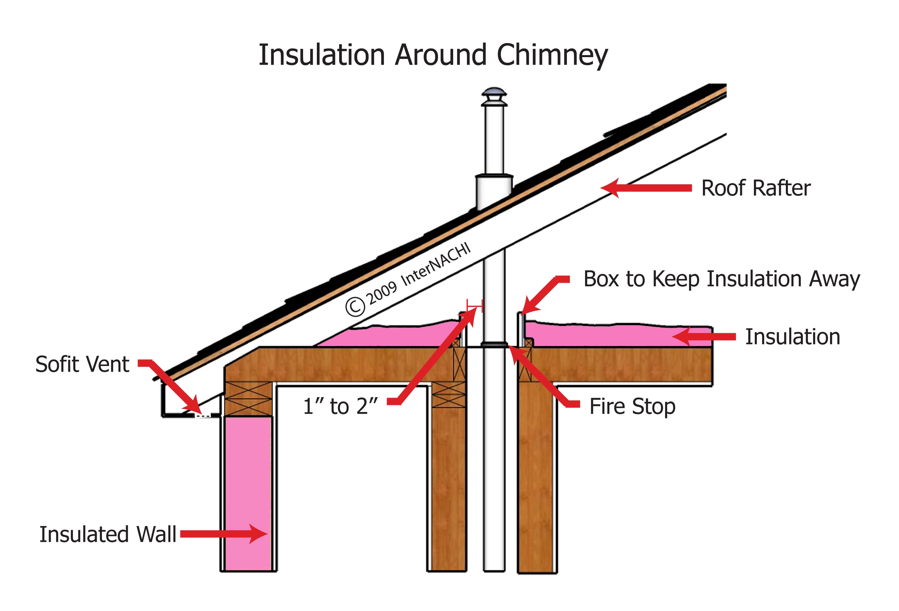 Insulation around chimney.