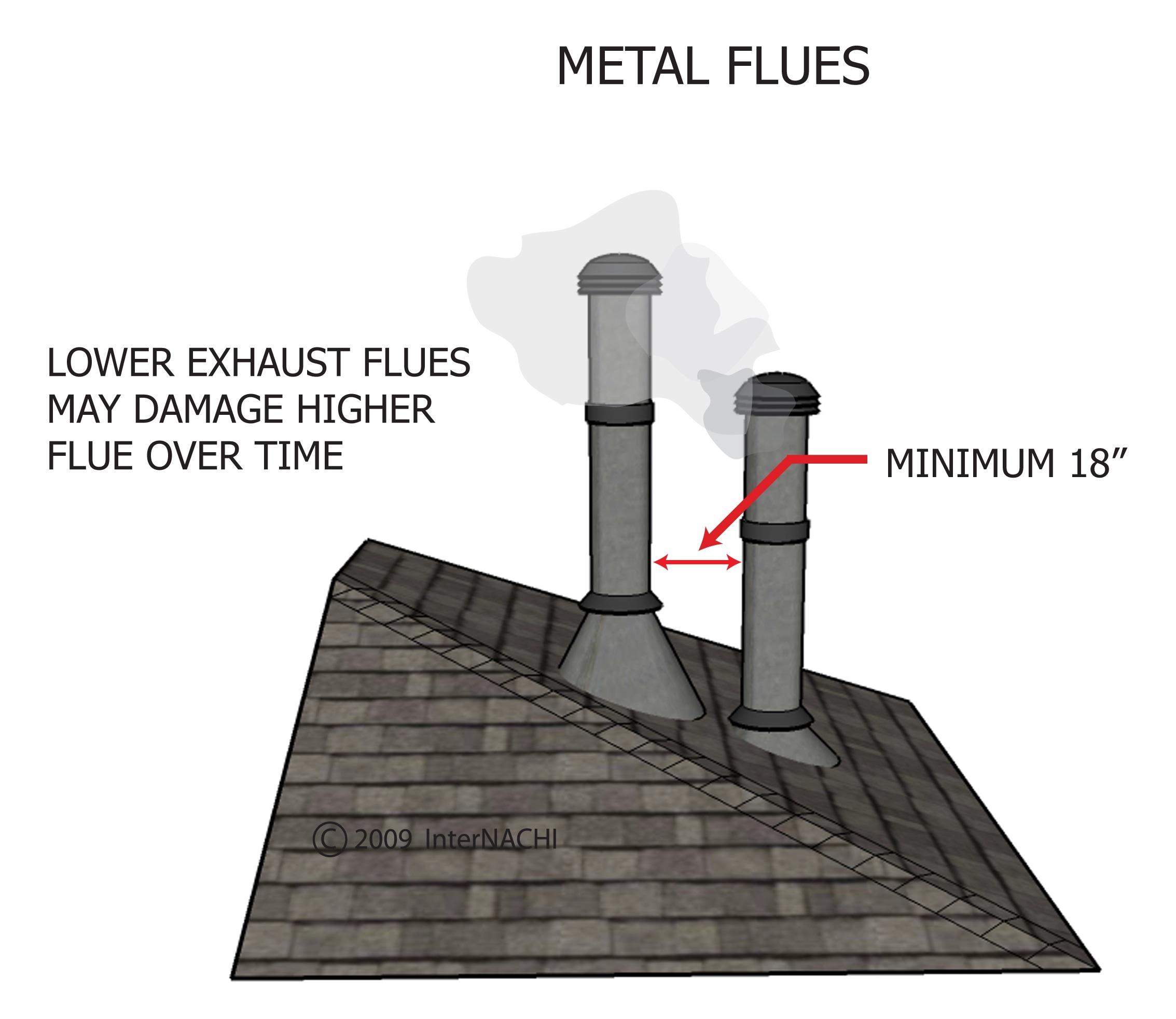 Metal flues.