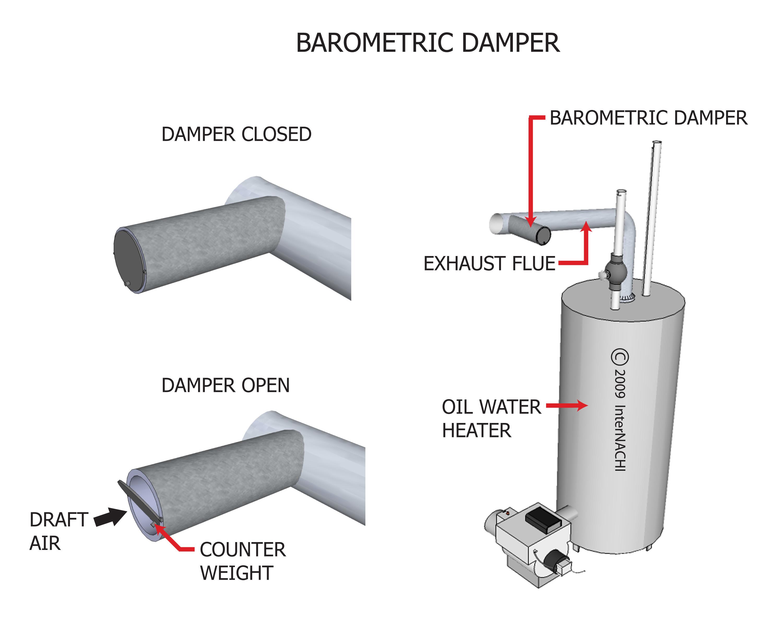 Barometric damper.