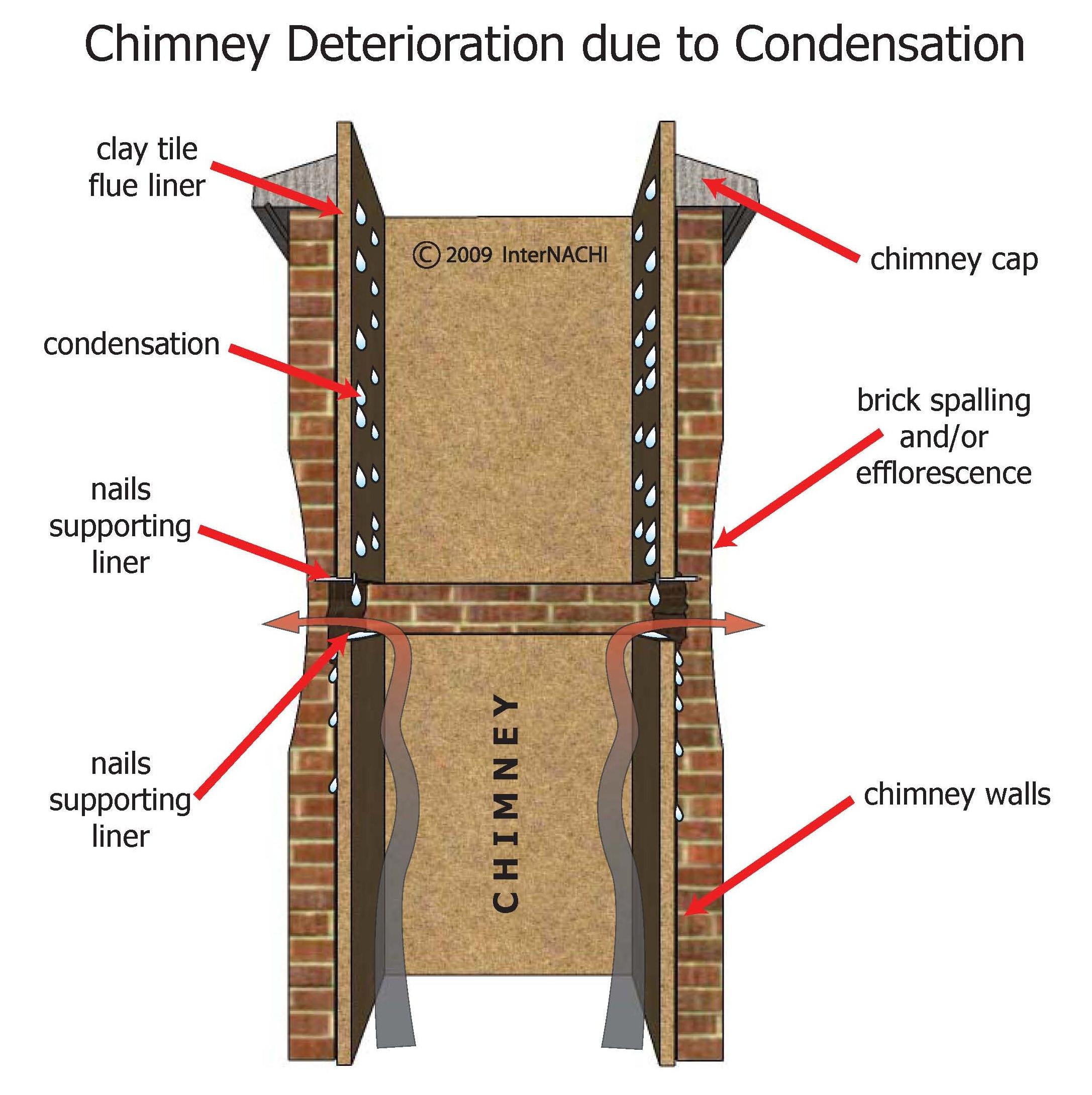 Chimney deterioration due to condensation.