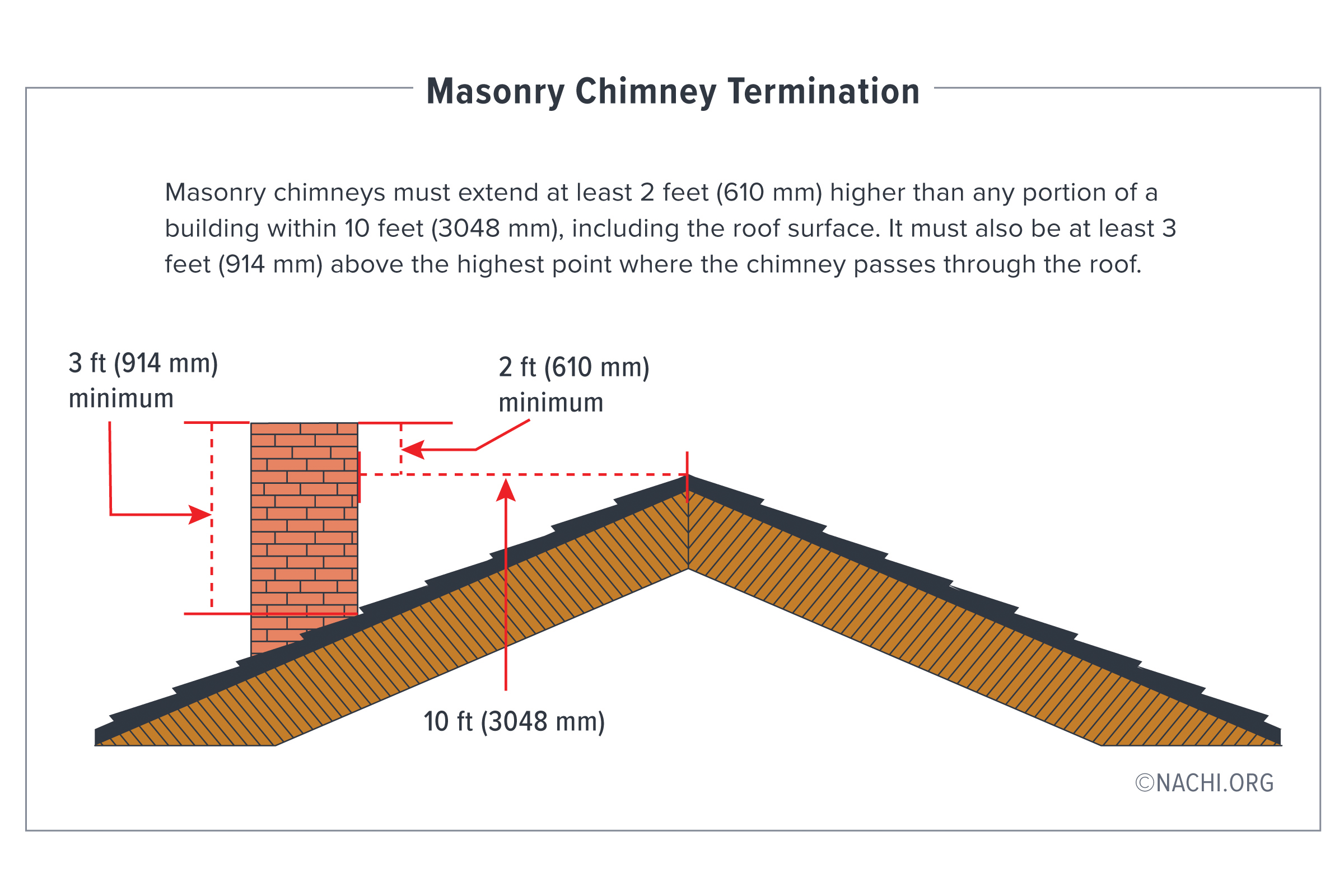 Masonry chimney termination measurements. 3-2-10 Rule.