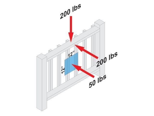 Deck rail loads