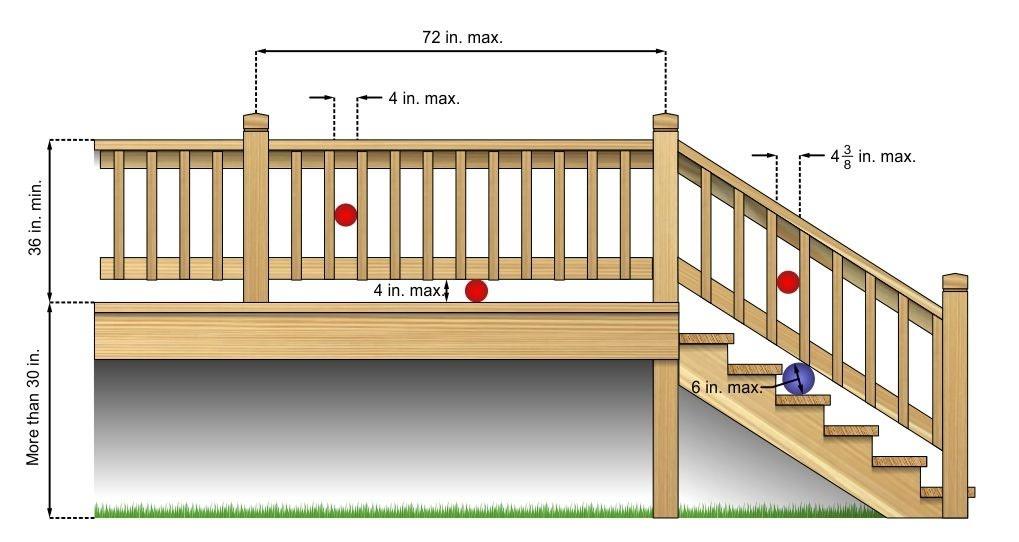 Guardrail openings