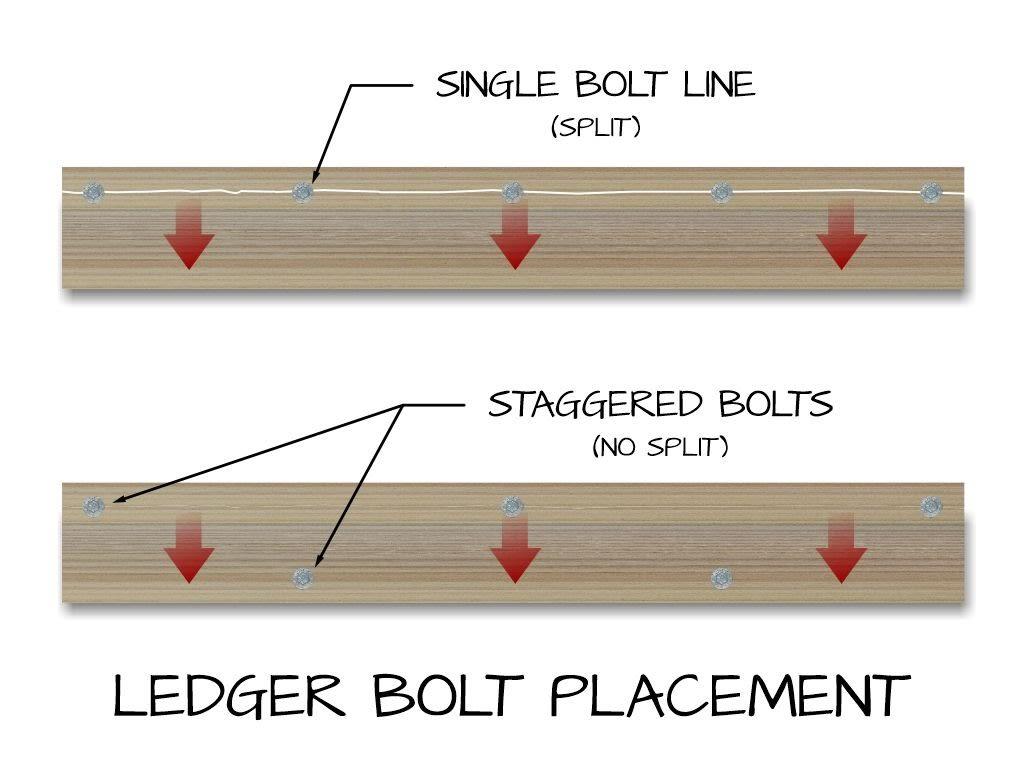 Ledger bolt placement