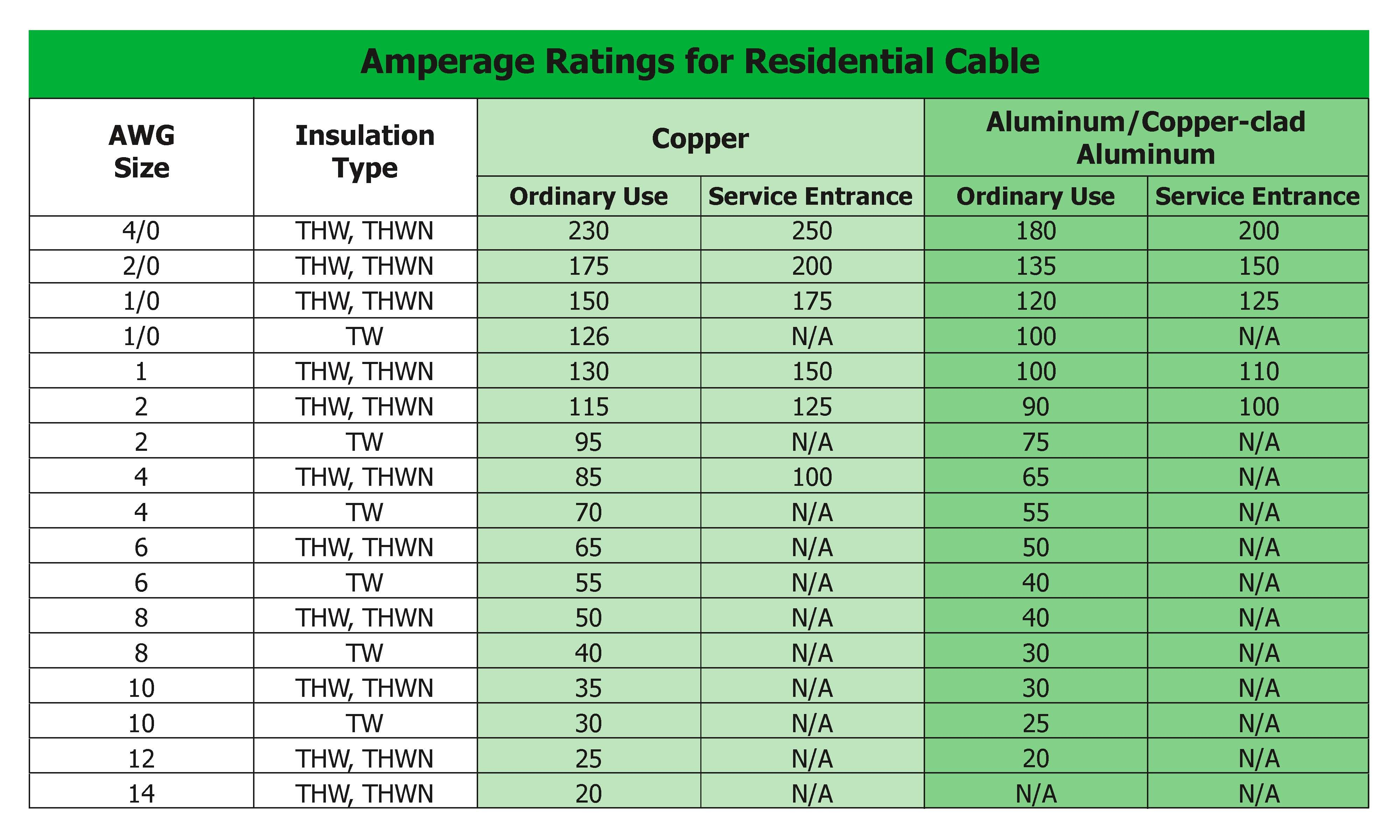 Cable amperage ratings.