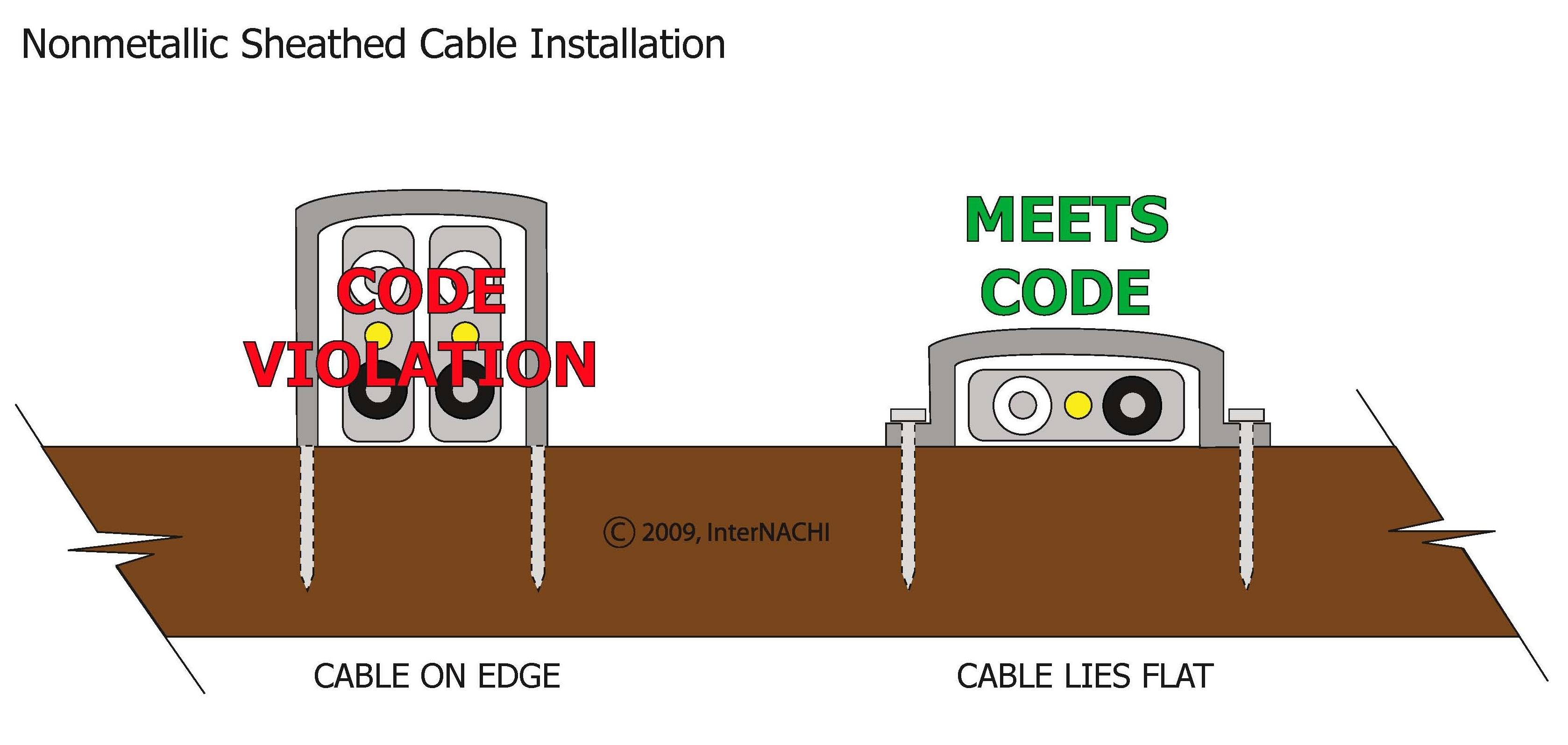 Nonmetalic cable staple installation.