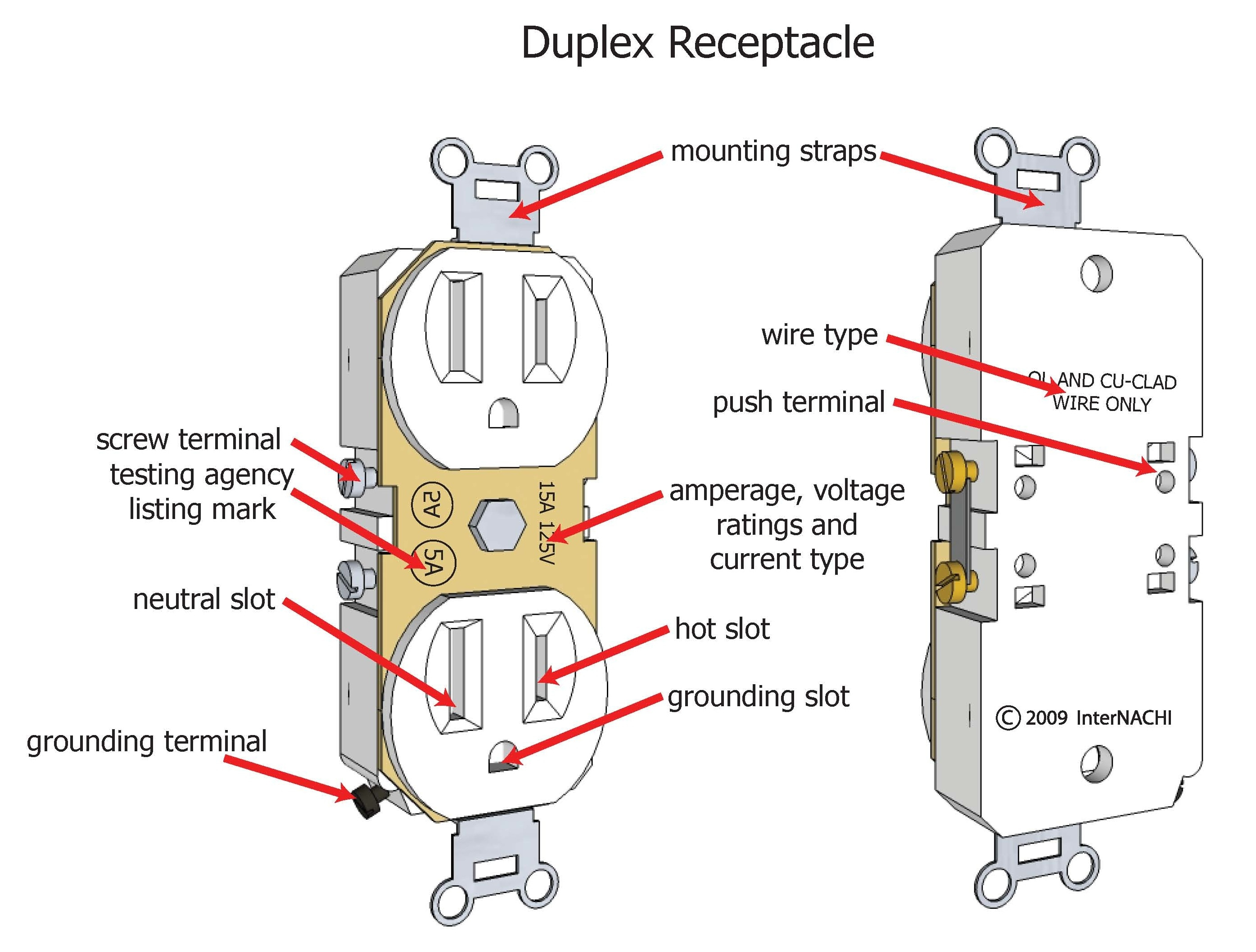 Duplex receptacle.
