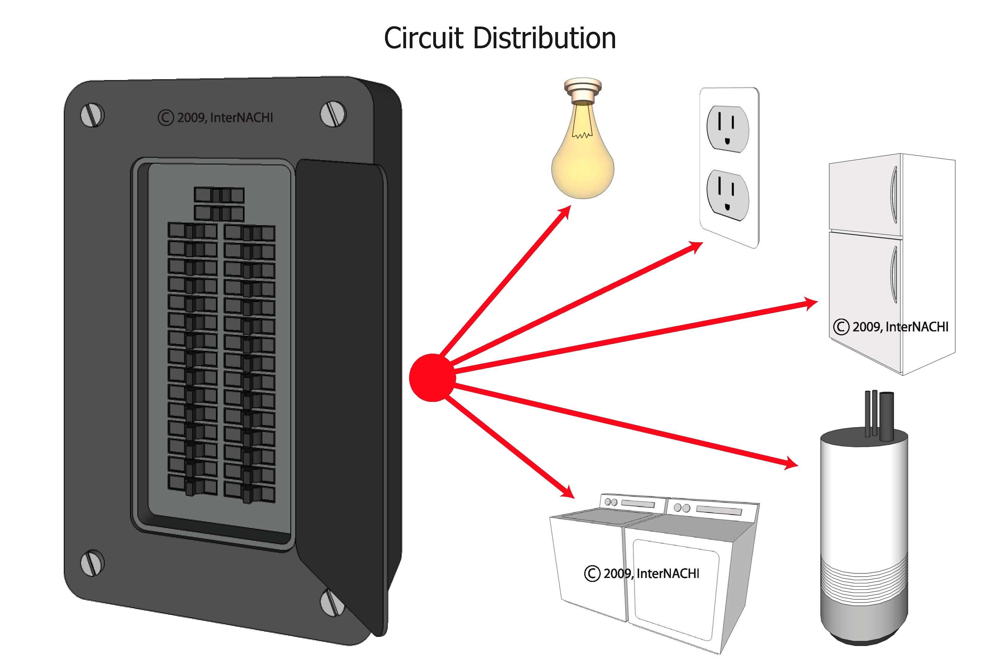 Circuit distribution.