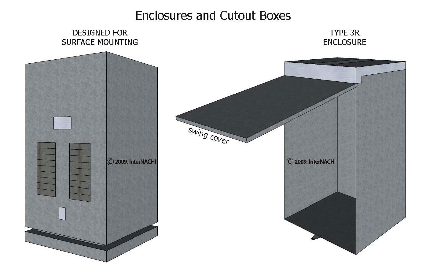 Enclosures.