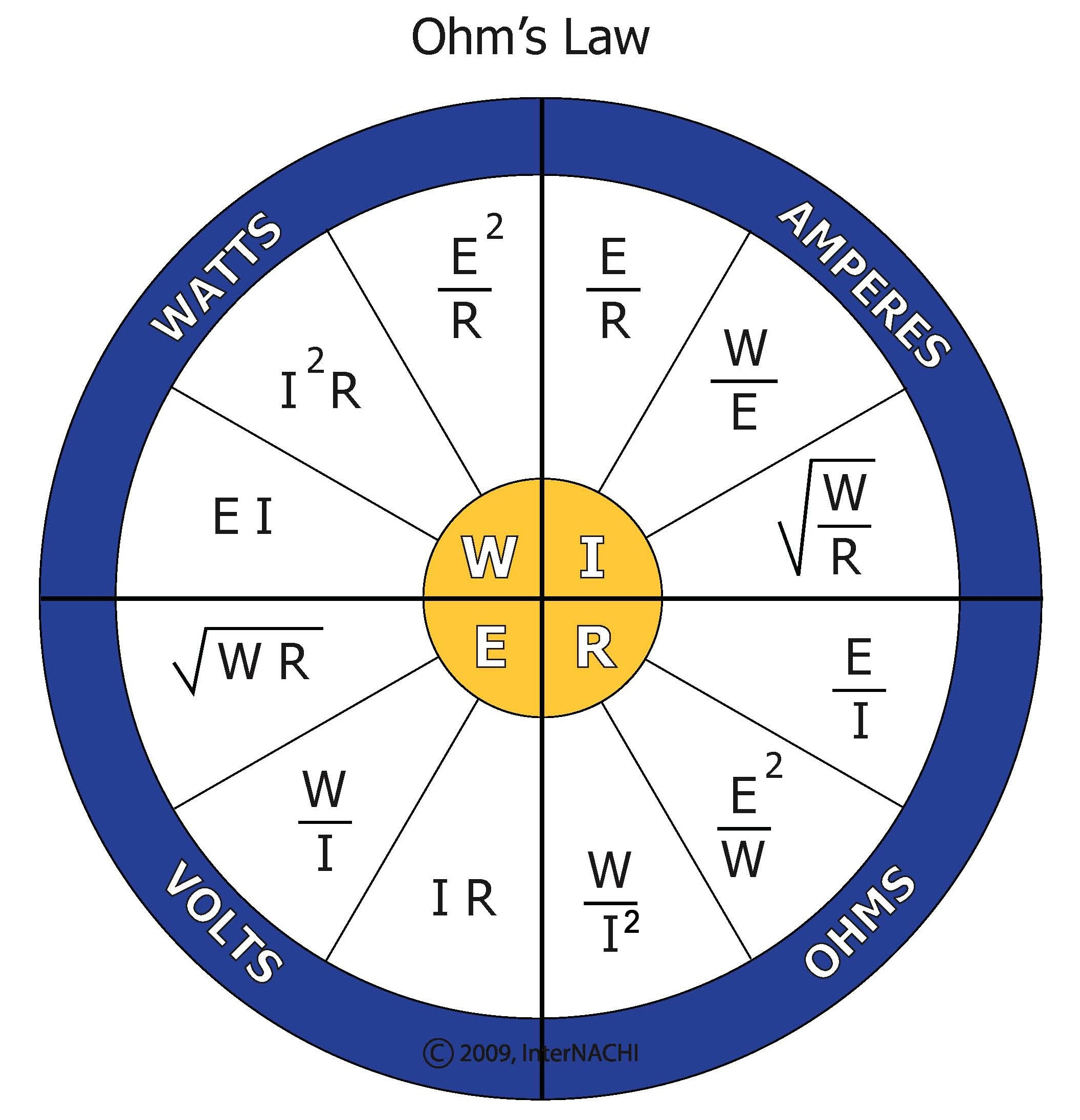 Ohm's law (named after the German physicist Georg Ohm) defines the relationship between Voltage, Current and Resistance. Where I is the current, measured in Amperes (Amps/A). R is the resistance, measured in Ohms (Ω). E is the electrical potential (voltage). And W is power, measured in Watts.