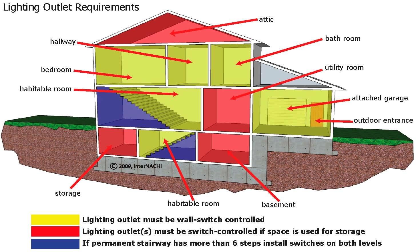 Lighting requirements.