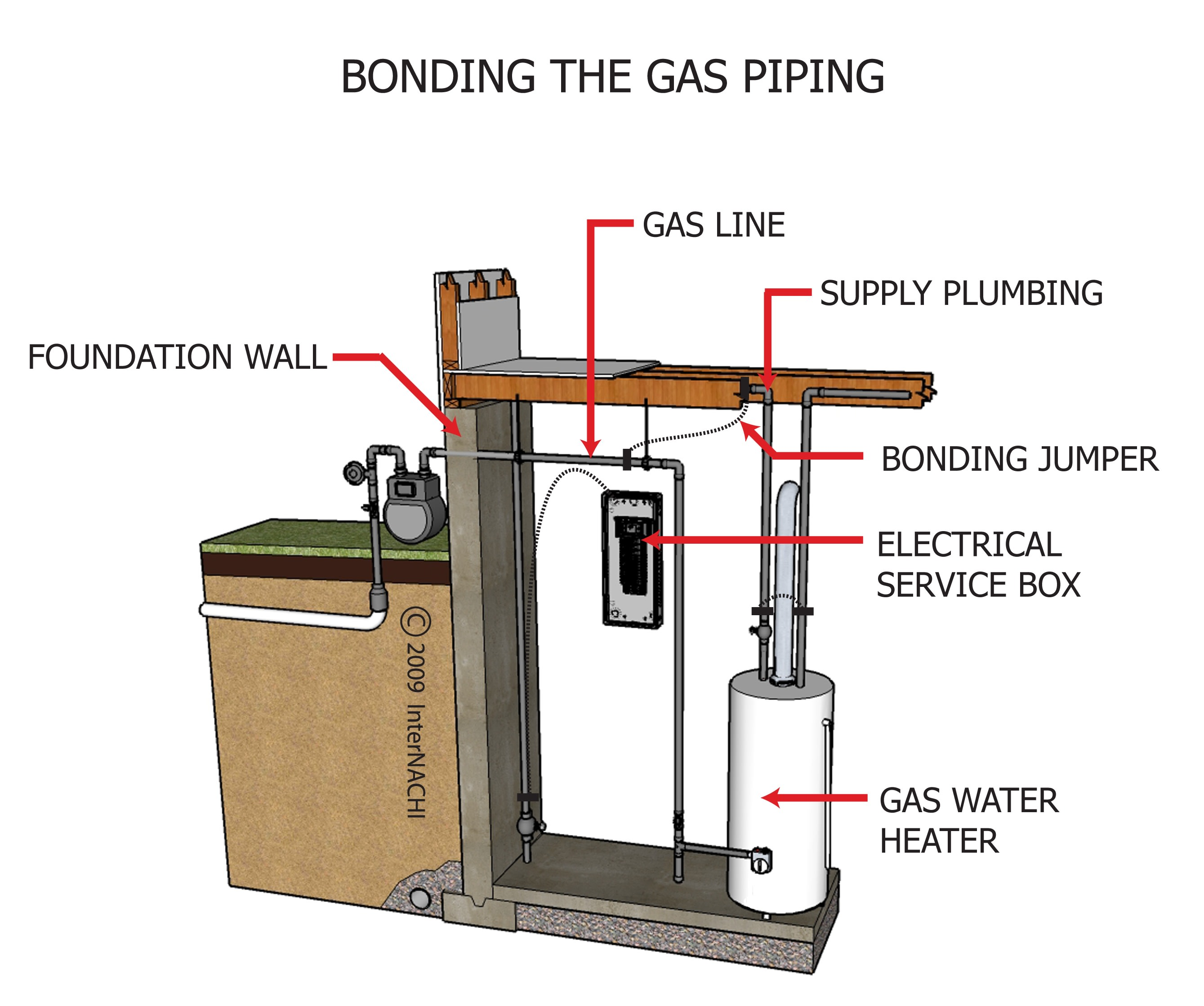 Bonding the gas piping.