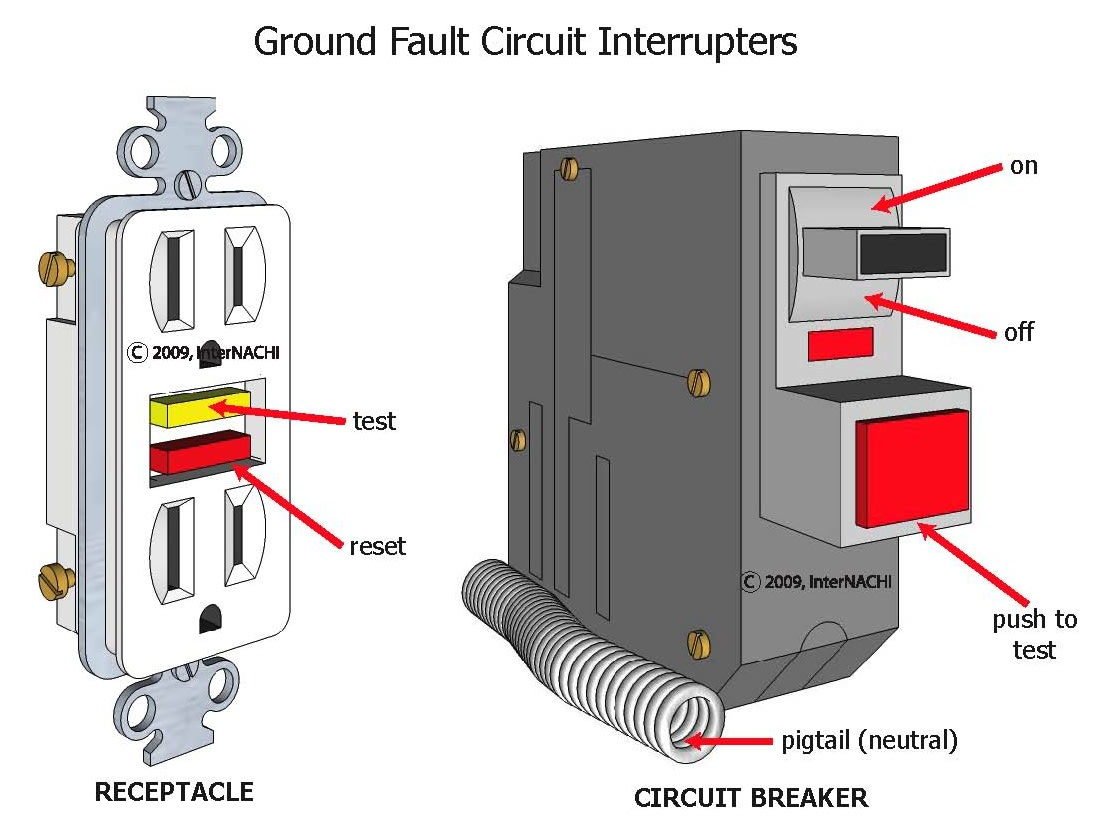 Ground fault circuit interrupters.