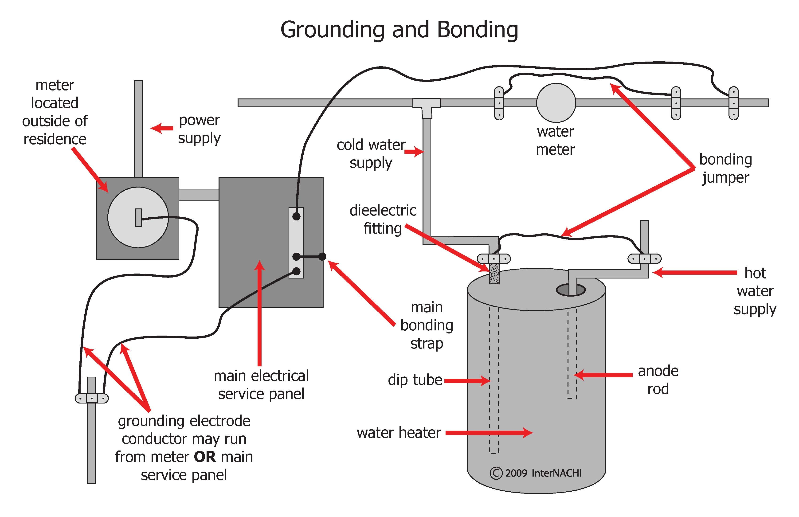 Should A Neutral Wire Ever Be Connected To The Neutral For The Power Meter likewise Power Distribution In Industries in addition 1676 in addition Watch as well Note151. on electrical panel grounding diagram