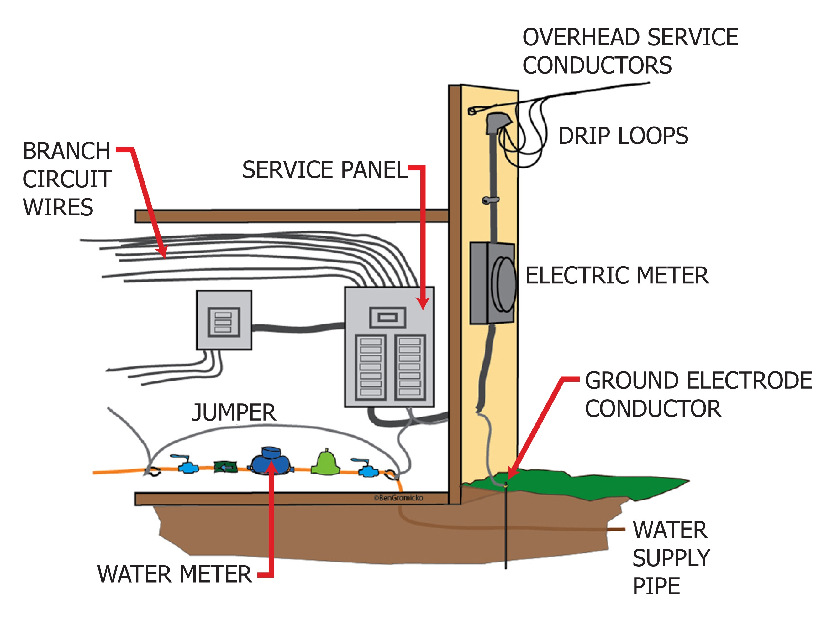 grounding an electrical service panel  | nachi.org