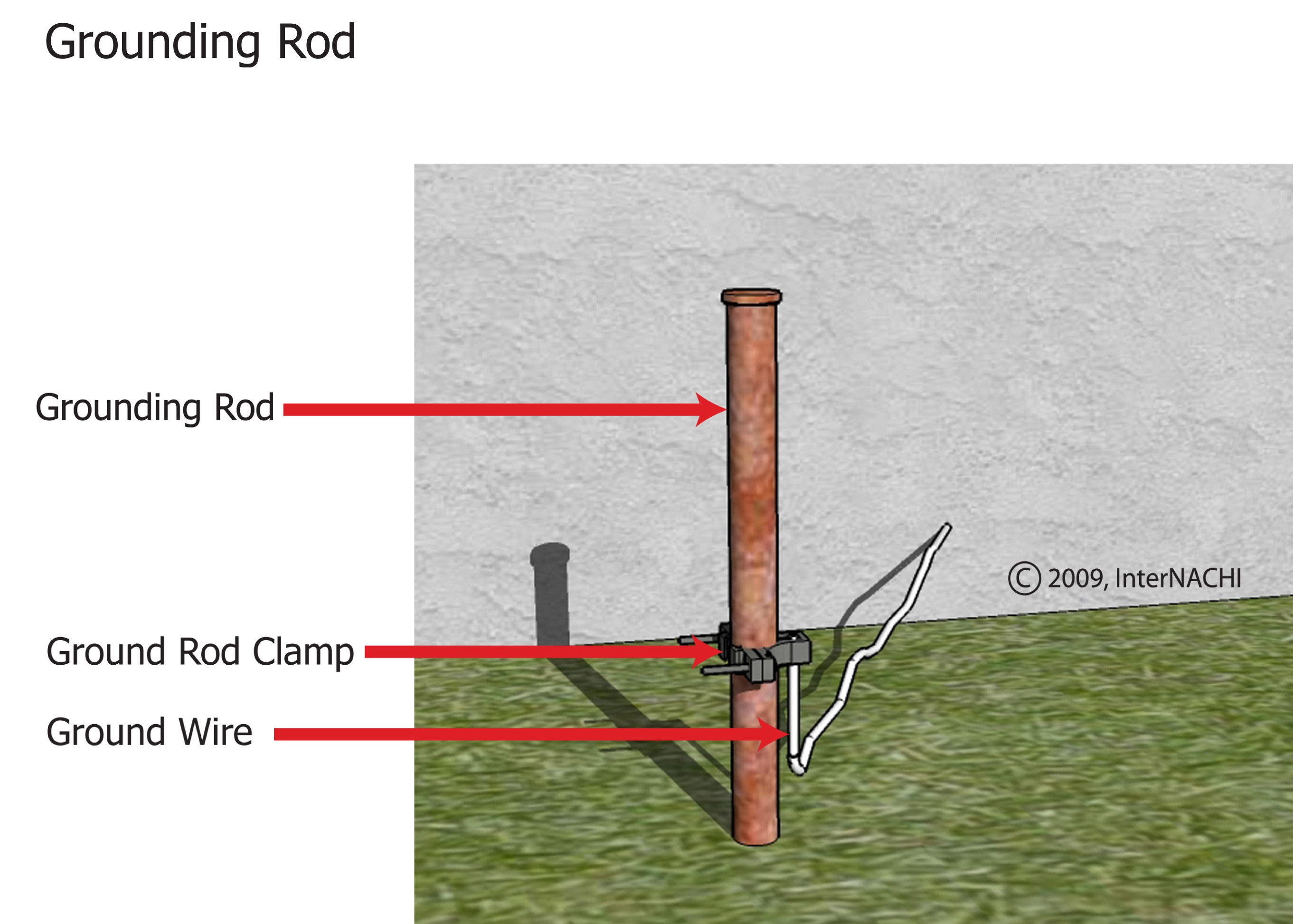 Electrical Grounding Wire And Rod - WIRE Center •