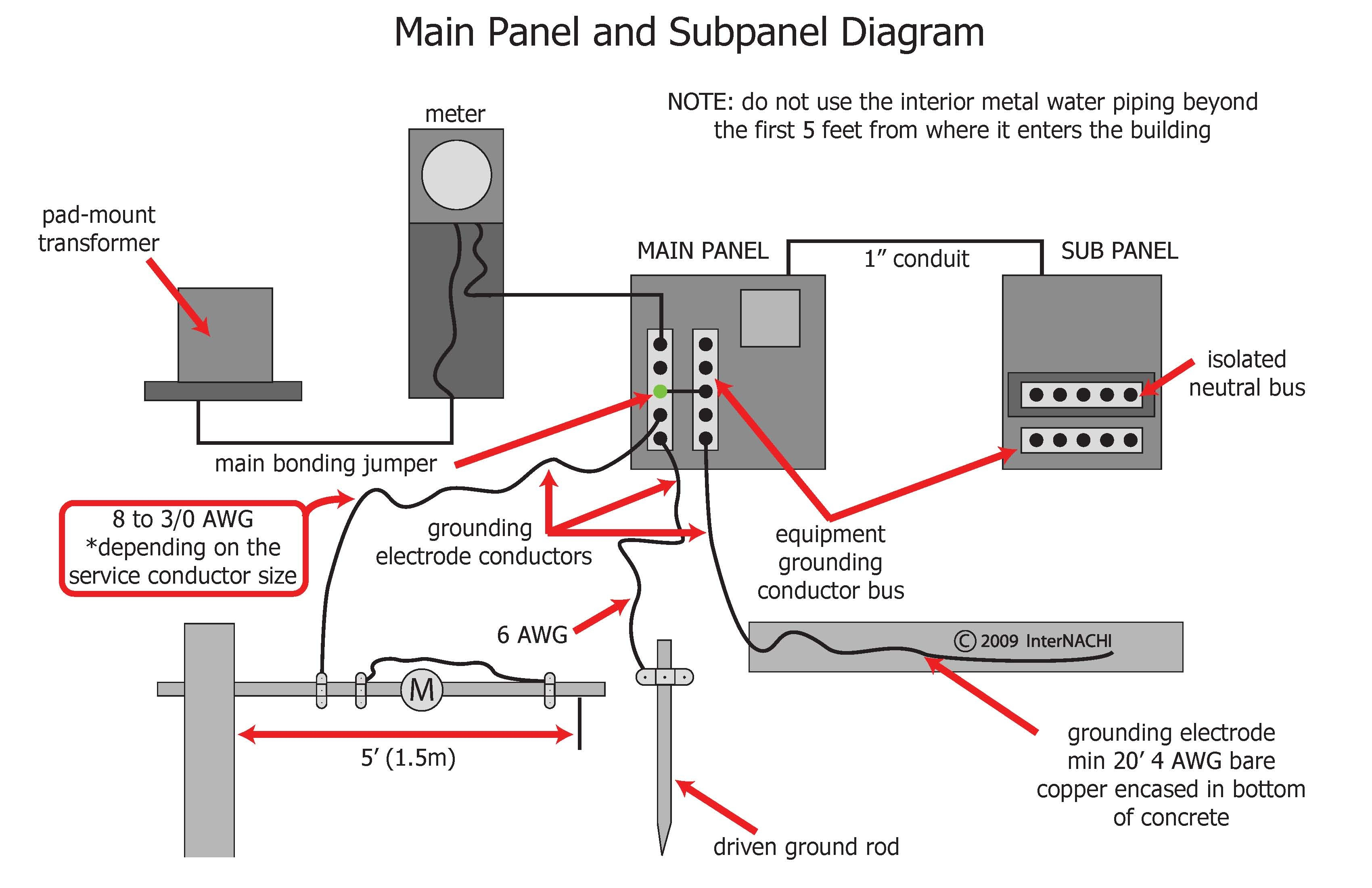 main panel diagram internachi inspection graphics library electrical service main