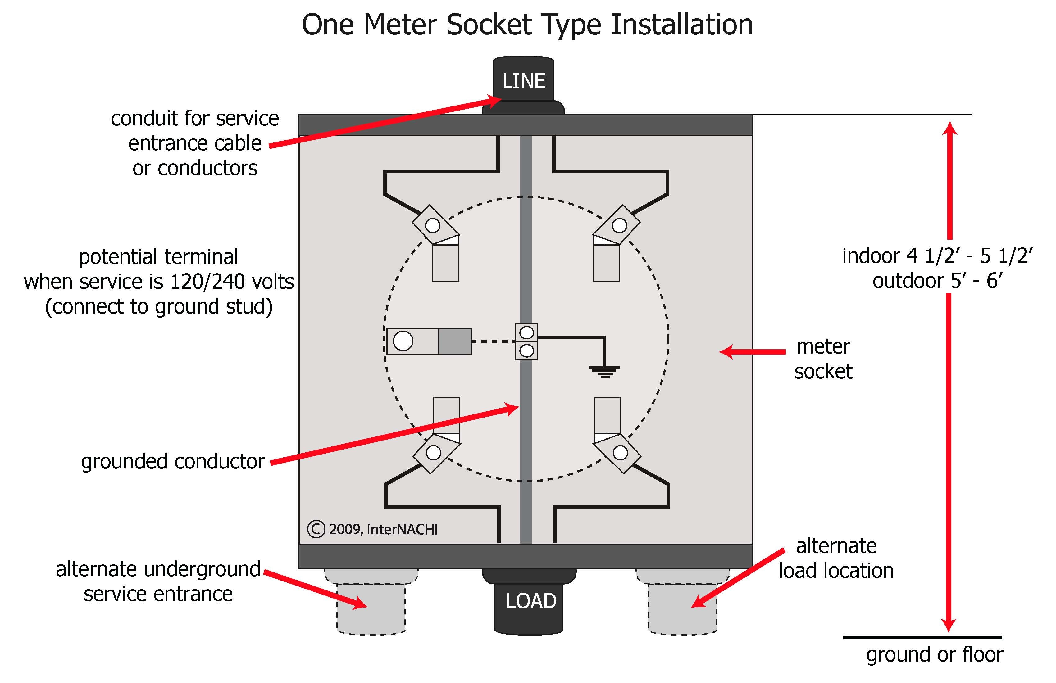 electric meter wiring diagram internachi inspection graphics library: electrical » service » meter-socket.jpg