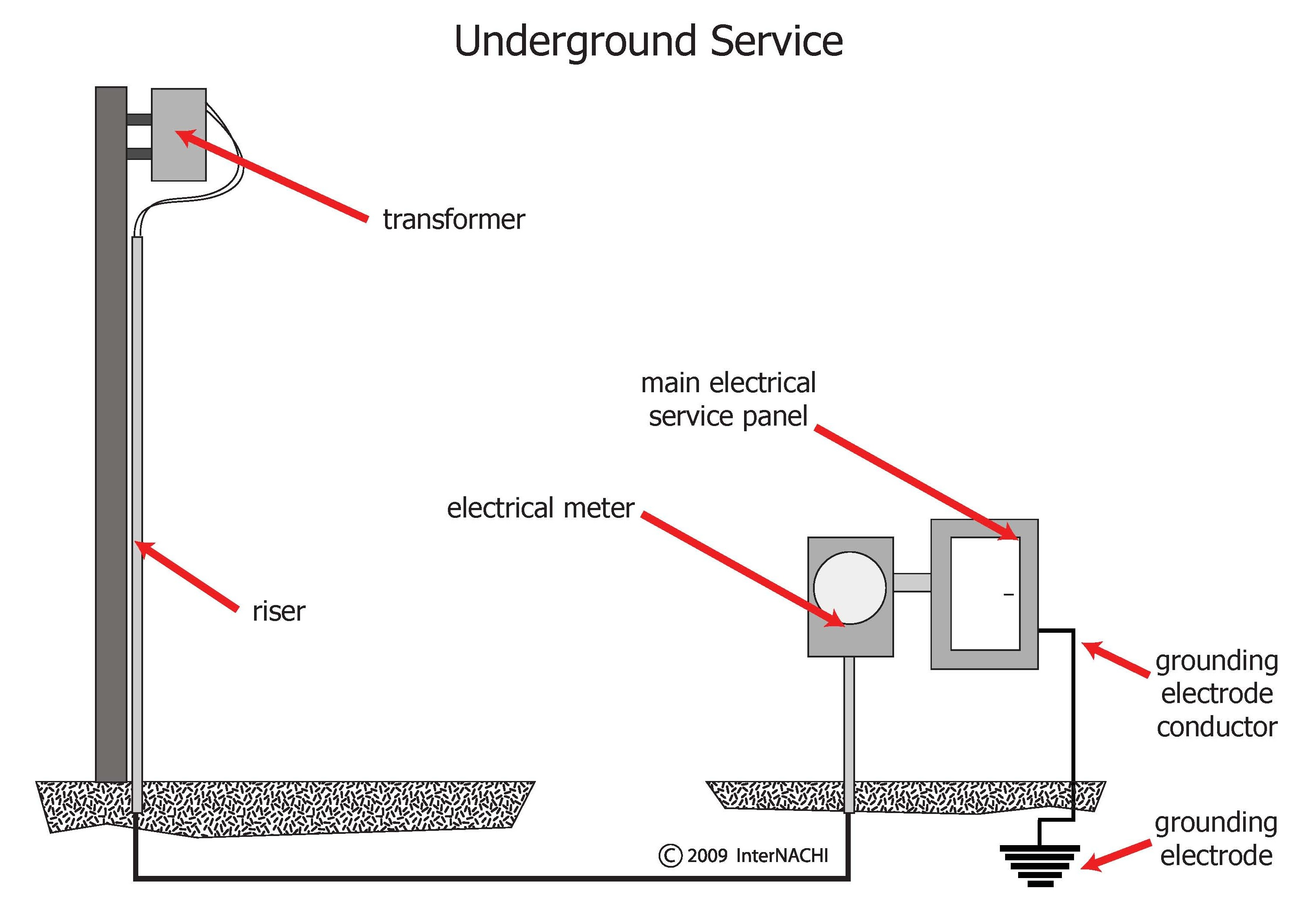 InterNACHI Inspection Graphics Library  Electrical       Service       underground   service   jpg
