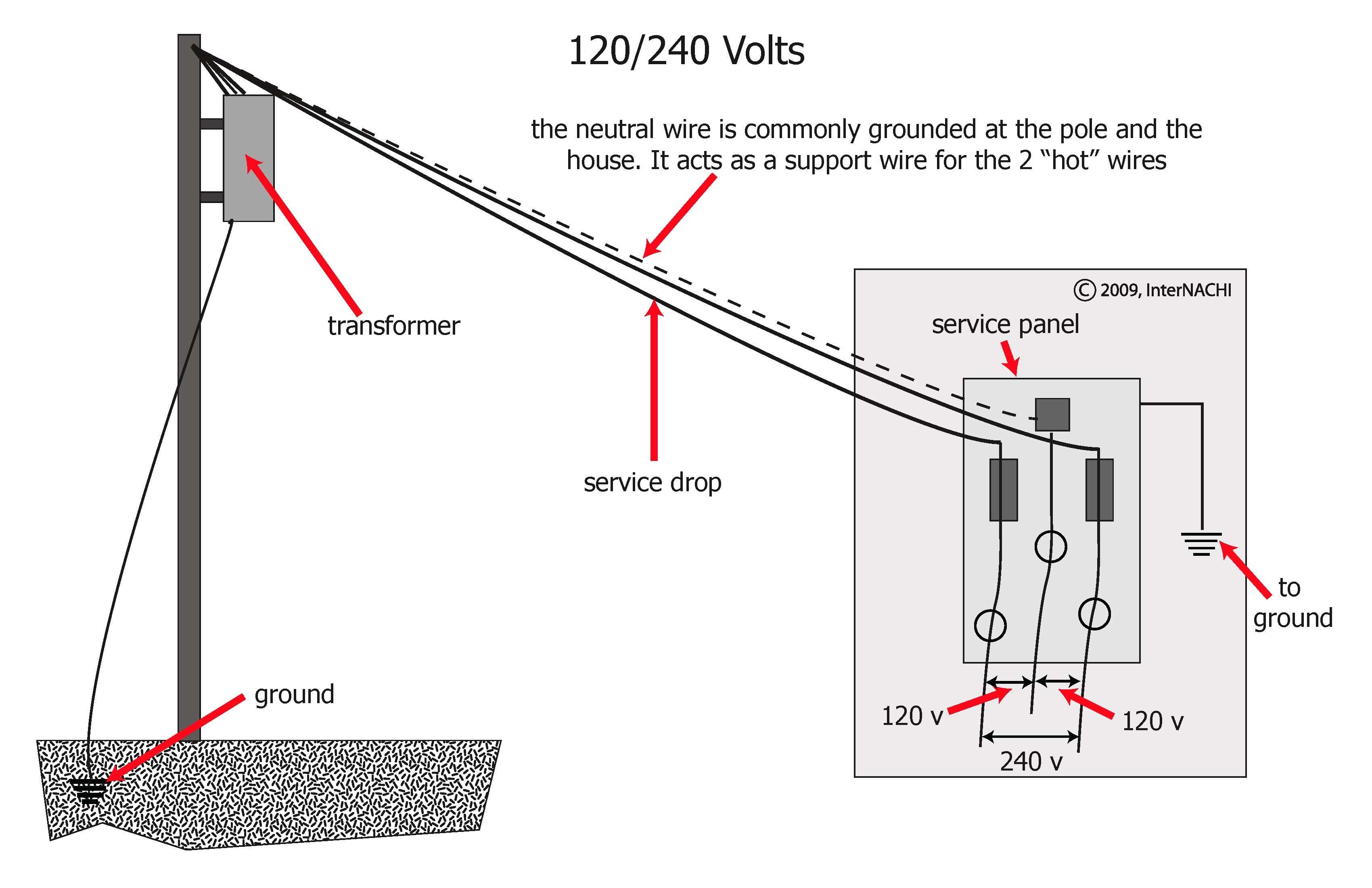 120/240 volts.