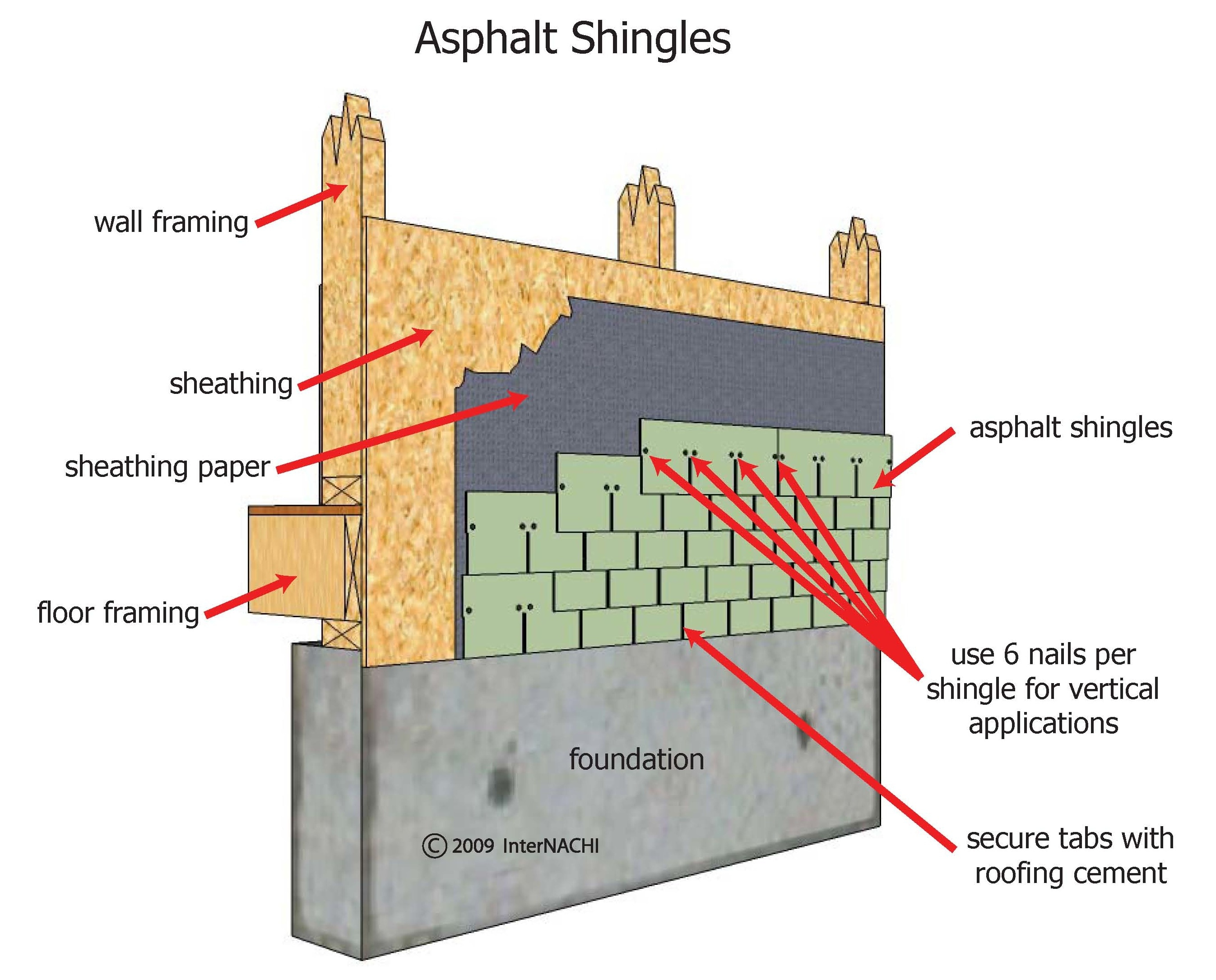 Asphalt shingle siding.