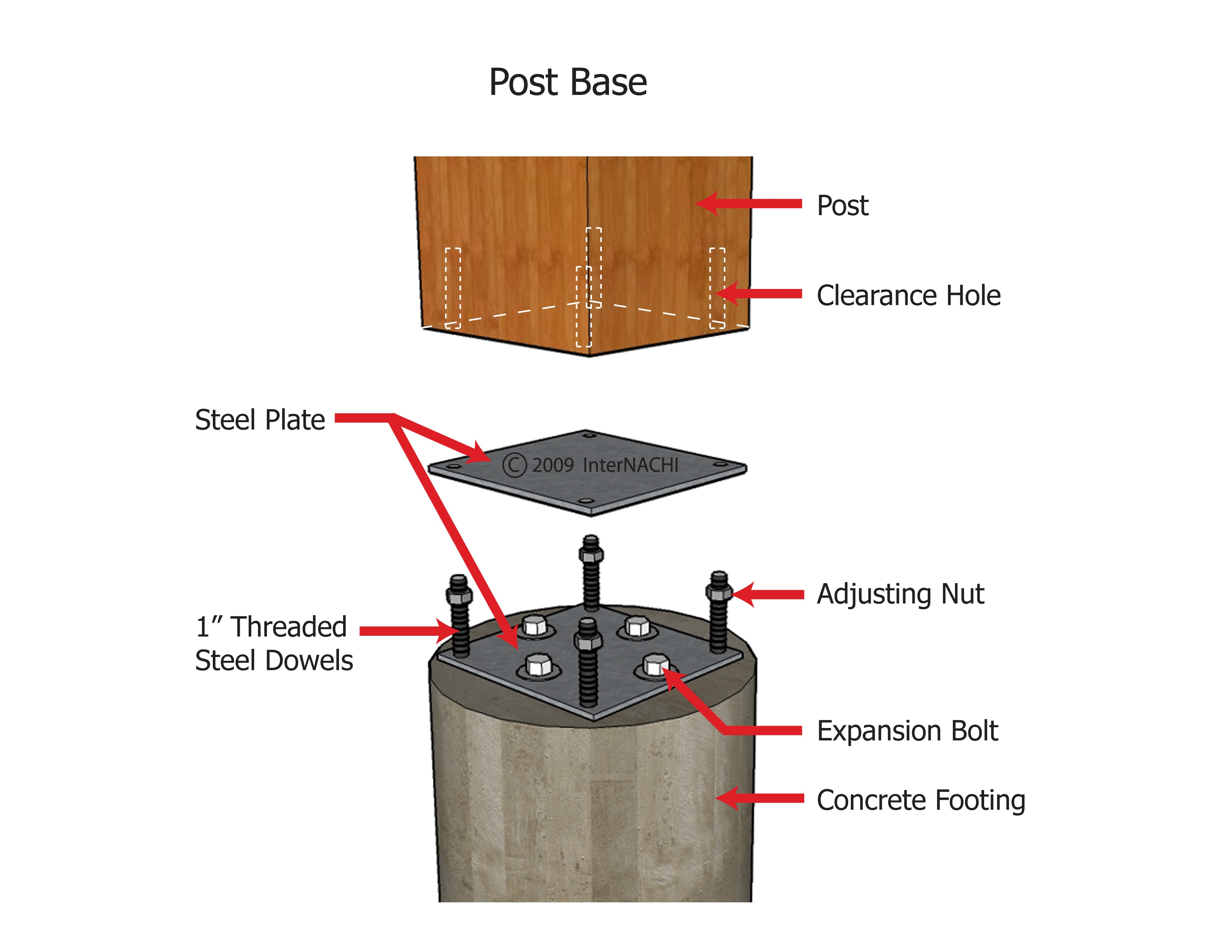 Adjustable post base.