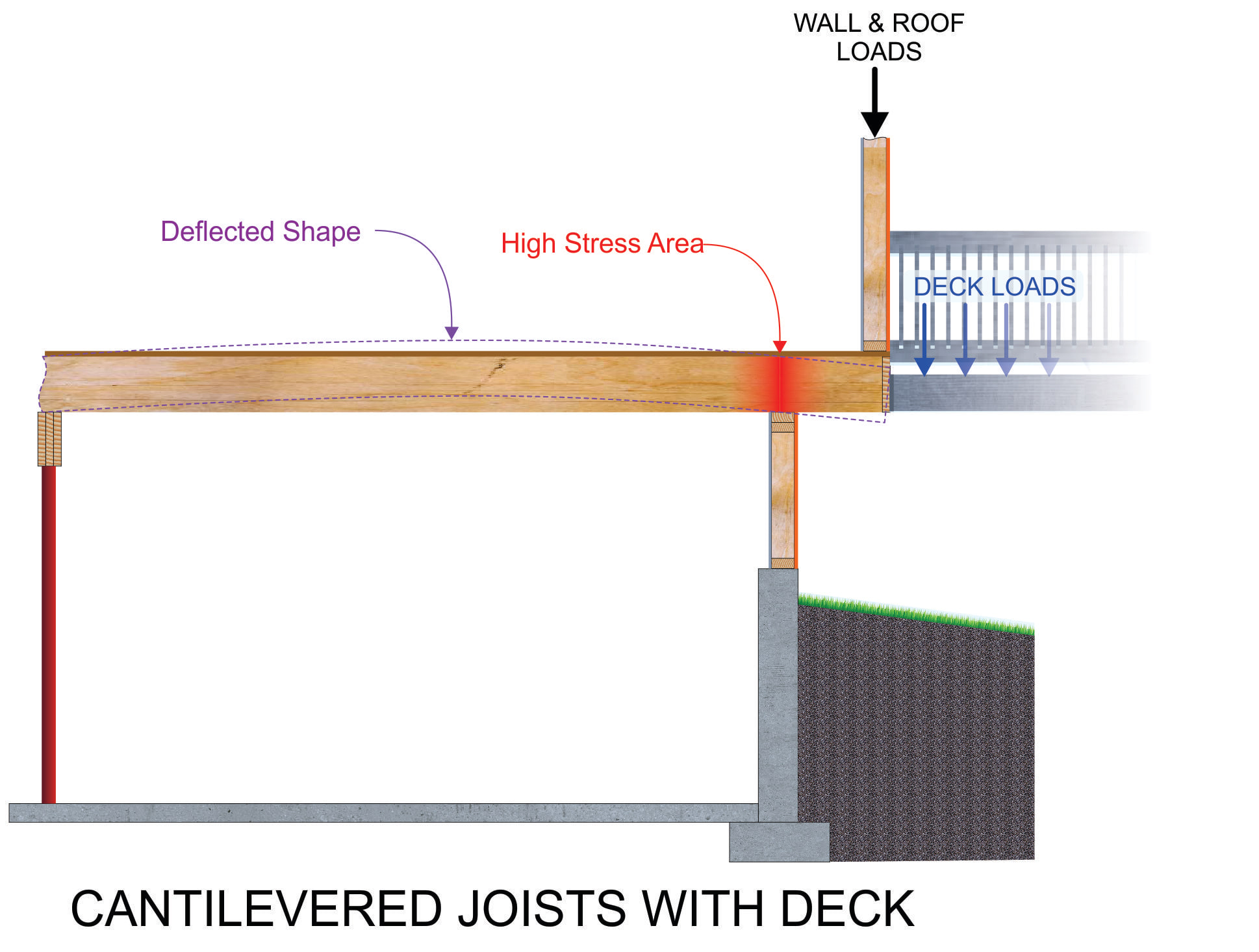 Cantilevered joists with deck.