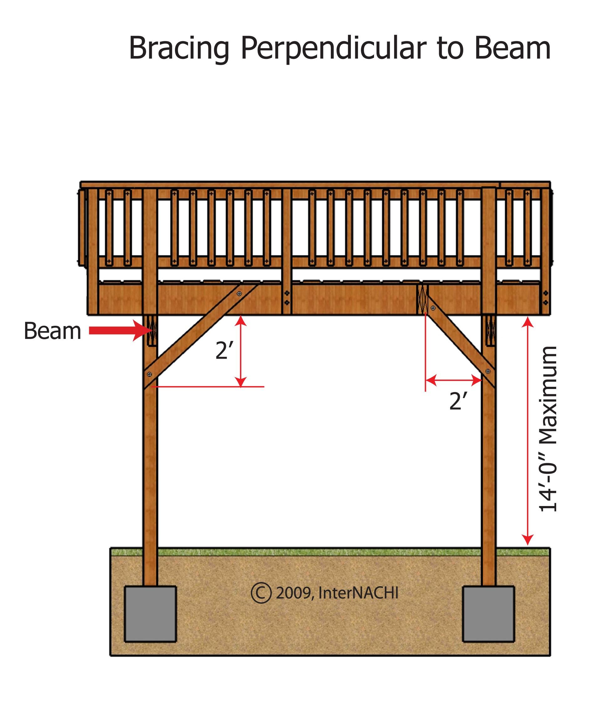 Deck bracing.