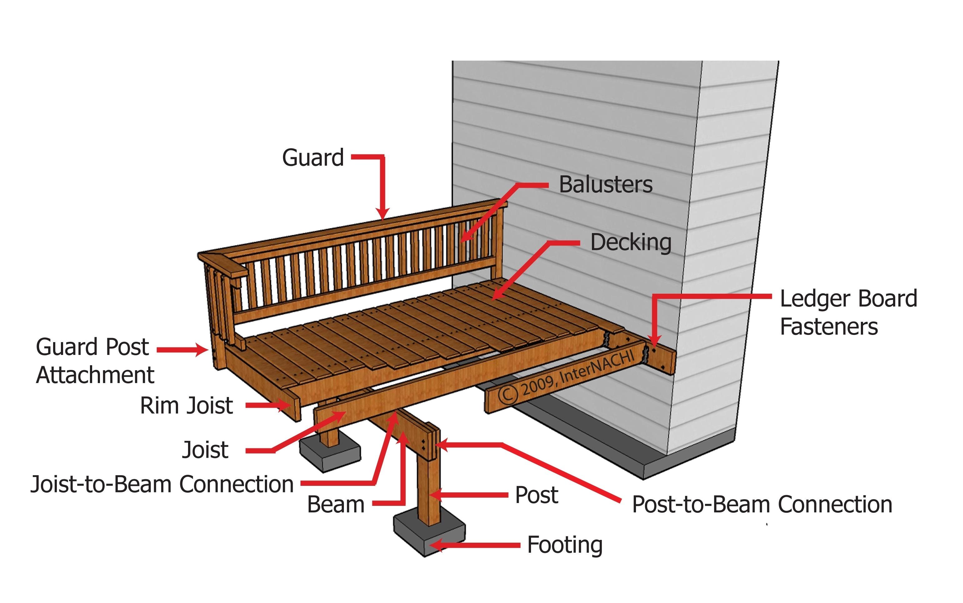 Deck components.