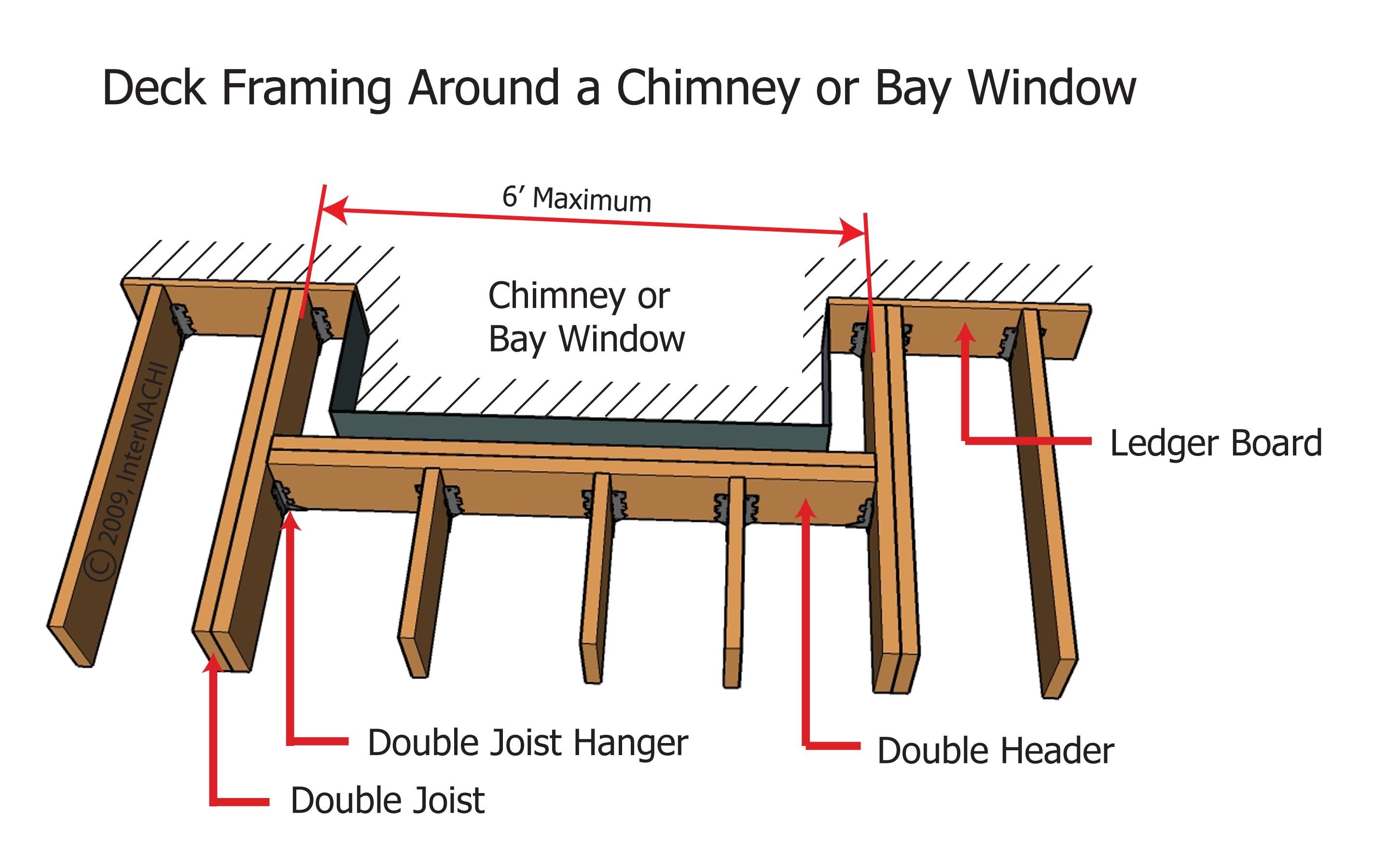 Deck framing around chimney or window bay.