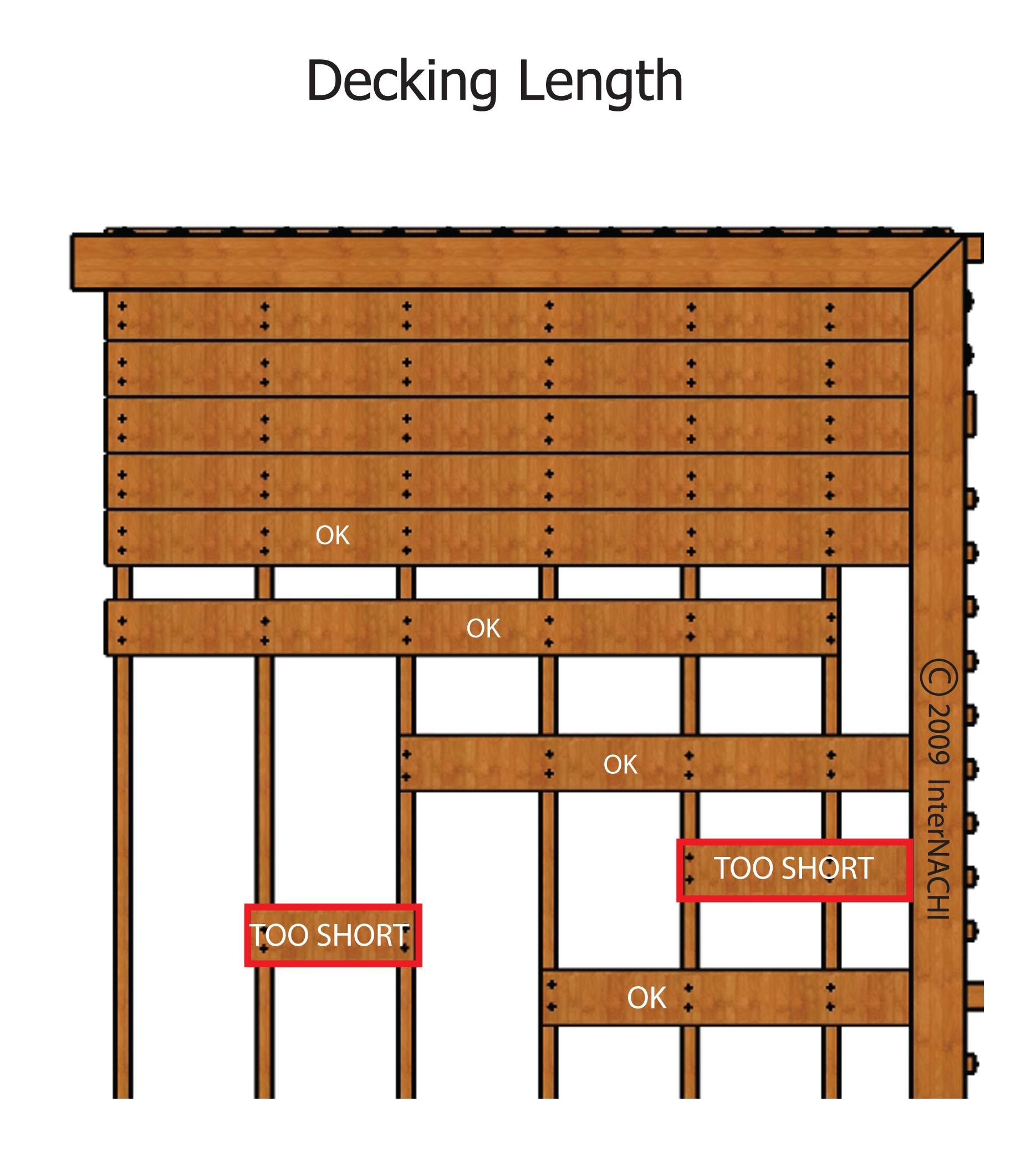 Decking should span 4 joists.