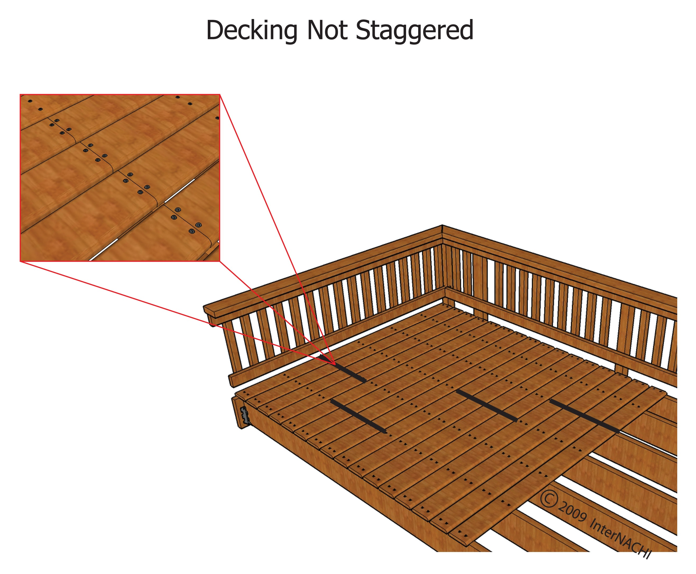 Decking not staggered.