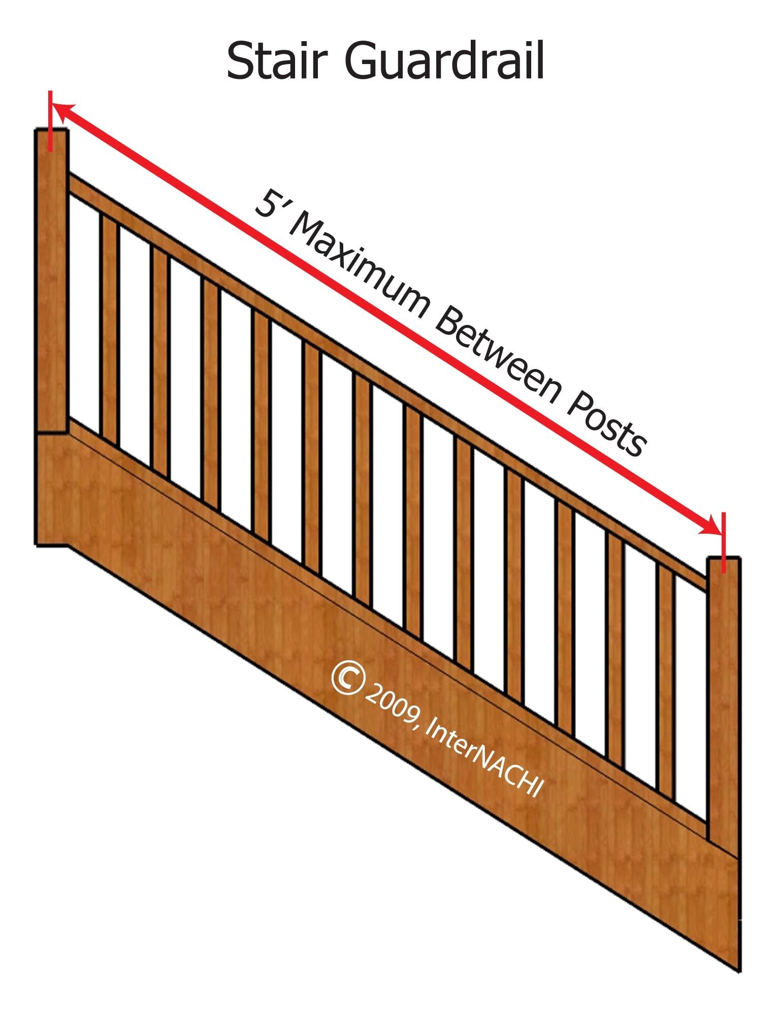Maximum distance between handrail posts.