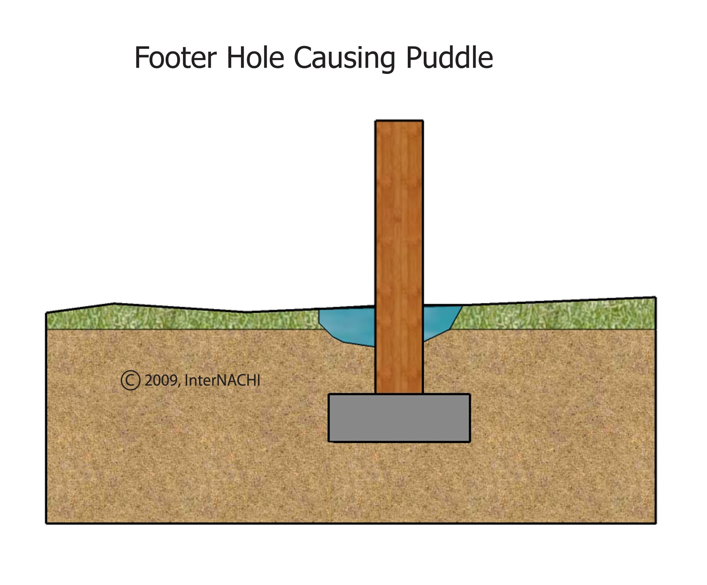 Footer hole causing puddle.