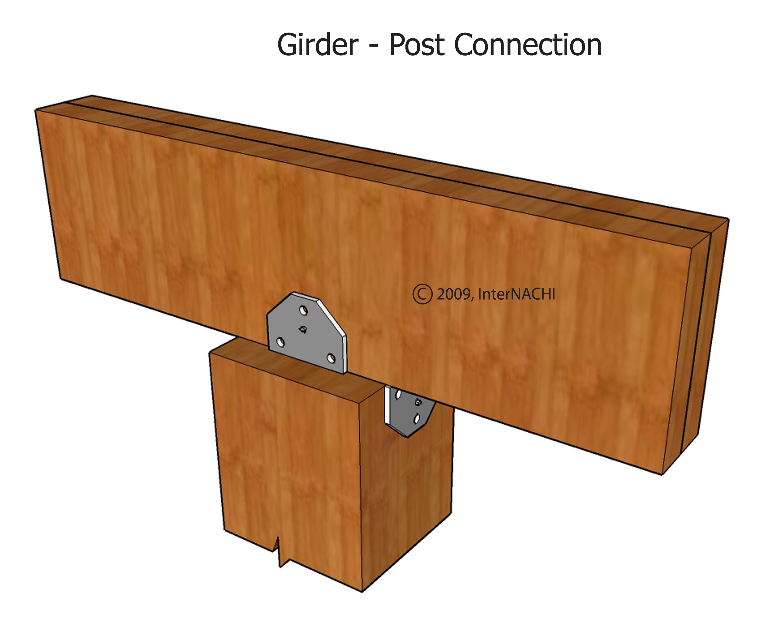 Girder-post connection.