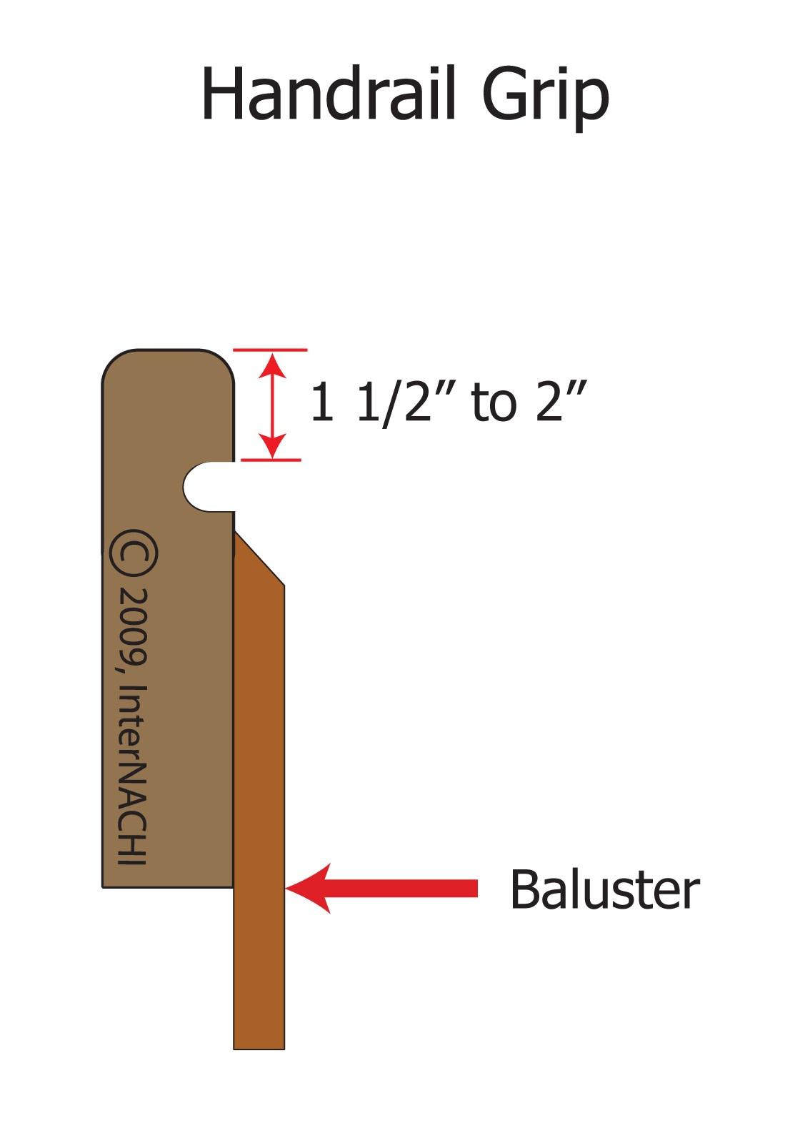 Graspable hand rail (2 finger grooves would be better).