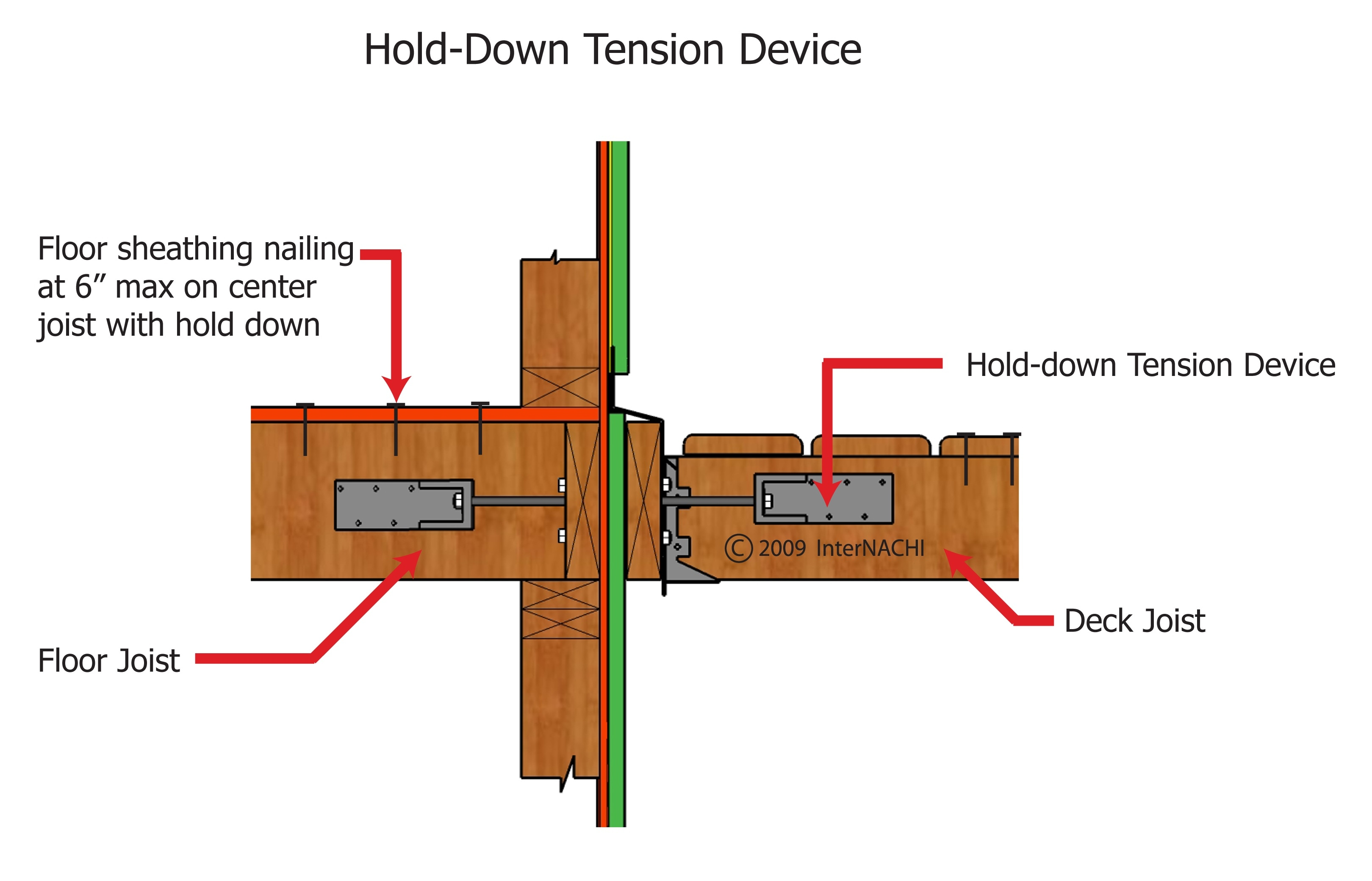 Hold-down tension device.